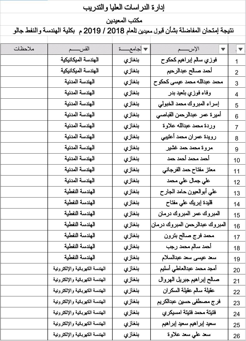 قائمة المعيدين